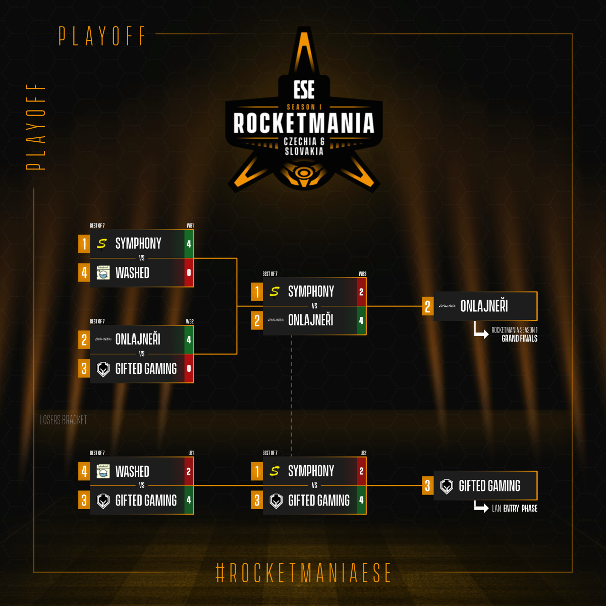 ESE Rocketmania Playoff Series Results